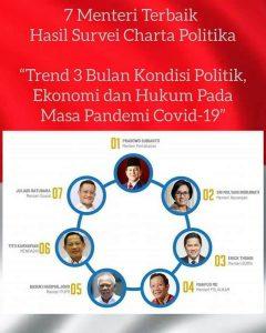 Ini! 7 Menteri Terbaik Kabinet Indonesia Maju Hasil Survei Charta Politika